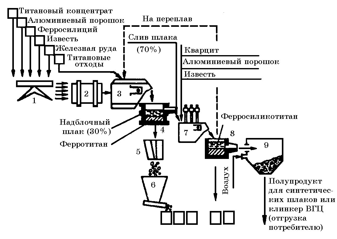 Схема алюминиевого завода