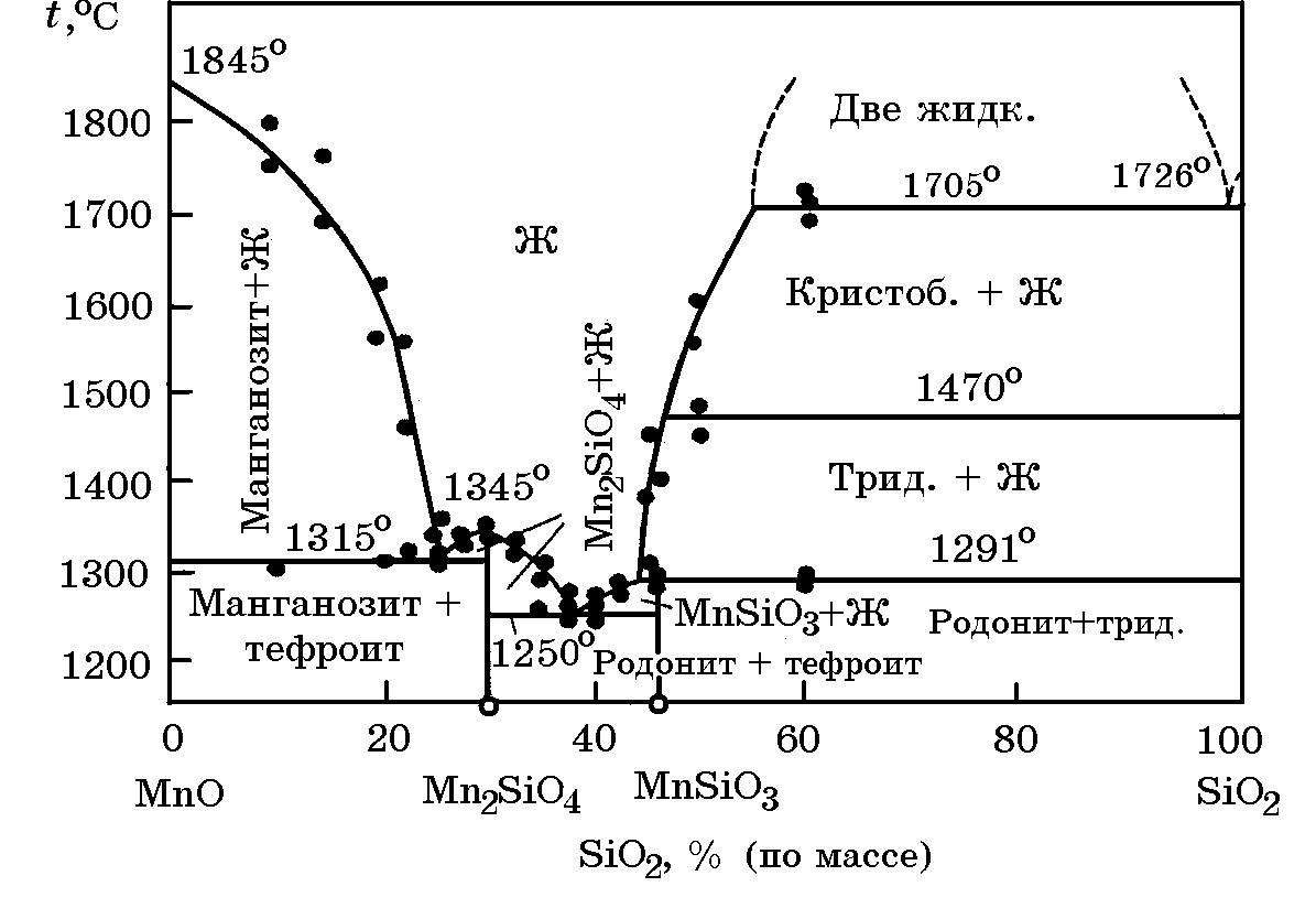 температура плавления диаграмма